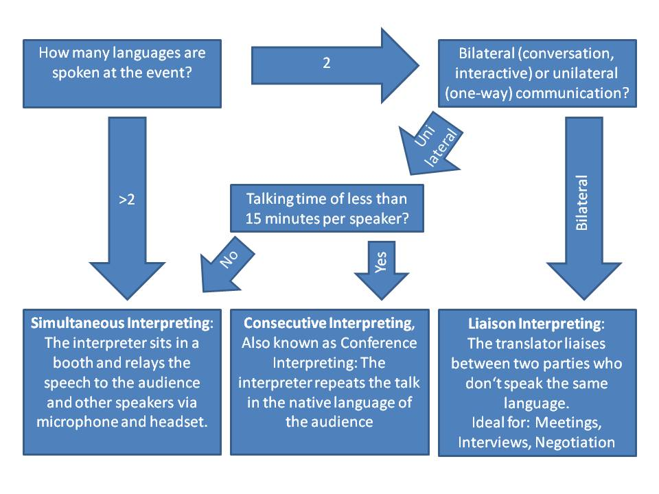 Flow chart Interpreting Corinna Kromm